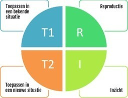 RTTI® | Het meten en verbeteren van leerprocessen. | Master Leren & Innoveren | Scoop.it