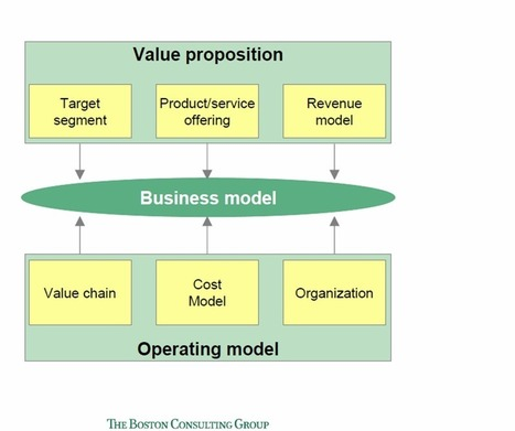 Revue de différents Business Model Canvas : M.W. Johnson, BCG, A. Osterwalder et Y. Prigneur | Management des Organisations | Scoop.it