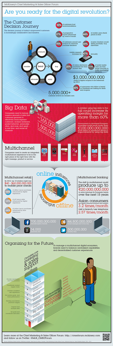 Infographic: Are you ready for the digital revolution? | Marketing: 9Point10 | Scoop.it