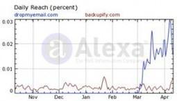 DropMyEmail.com growing faster than Dropbox, Fab.com, Pinterest and Twitter | Everything Pinterest | Scoop.it
