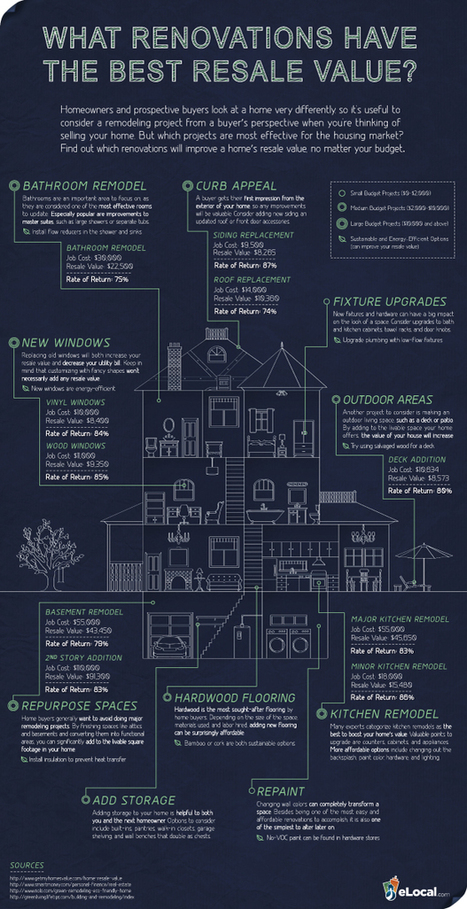 Albers & Albers: Renovations with the Best Resale Value   Real Estate News   Scoop.it