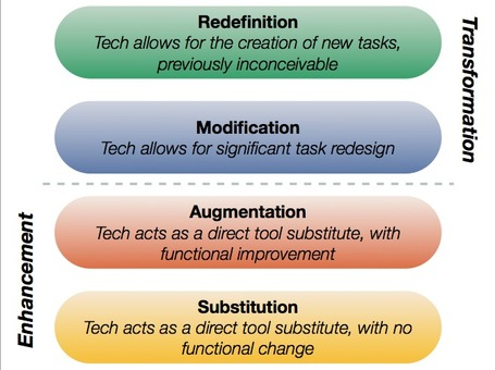 Moving Beyond Substitution with iPads | Jenny Jongste | iPads in Learning | Scoop.it