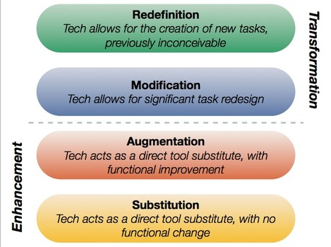 Polar Heart Monitors Levels of Integration Based on the SAMR Model | Polar Education Blog | The Next Big Thing ... Learning Theory in the Digital Age | Scoop.it