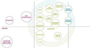 Le marketing est un apprentissage permanent - Clubic   Agence TROUBAT   Scoop.it