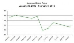 Amazon Will Lower Kindle E-Book Prices Slowly, Strategically | Digital Book World | Pobre Gutenberg | Scoop.it
