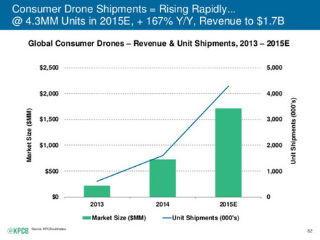 The Most Important Insights From Mary Meeker's 2015 Internet Trends Report | The Robot Times | Scoop.it
