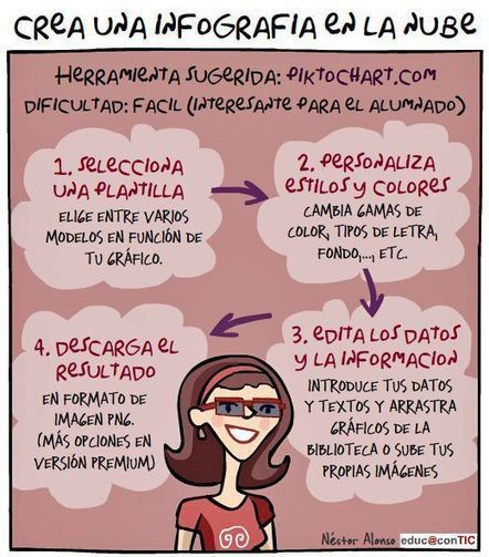 Como Crear una Infografía - 4 Pasos Prácticos | Serious Play | Scoop.it