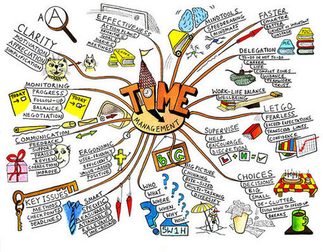 How to Use Mind Mapping for Better Thinking - Designorate | Art of Hosting | Scoop.it
