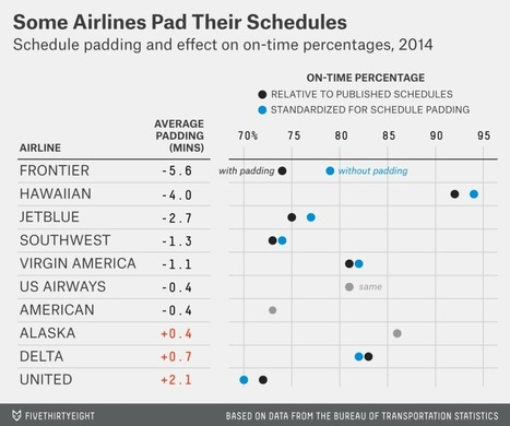 A Better Way To Find The Best Flights And Avoid The Worst Airports via Data Science   Bits 'n Pieces on Big Data   Scoop.it