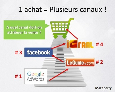 Les entonnoirs multicanaux de Google Analytics | Alexandra Martin | Référencement & e-marketing ! | Scoop.it