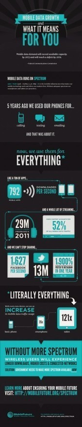 Mobile Data Growth and What it Means for You [INFOGRAPHIC] | Digital-News on Scoop.it today | Scoop.it