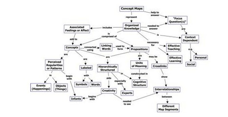 test | Concept Maps | Scoop.it