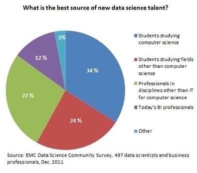 The Mythical Data Scientist Shortage | Data Nerd's Corner | Scoop.it