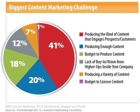 Content - 2012 Content Marketing Benchmarks, Budgets, and Trends : MarketingProfs Article | Content Strategy |Brand Development |Organic SEO | Scoop.it