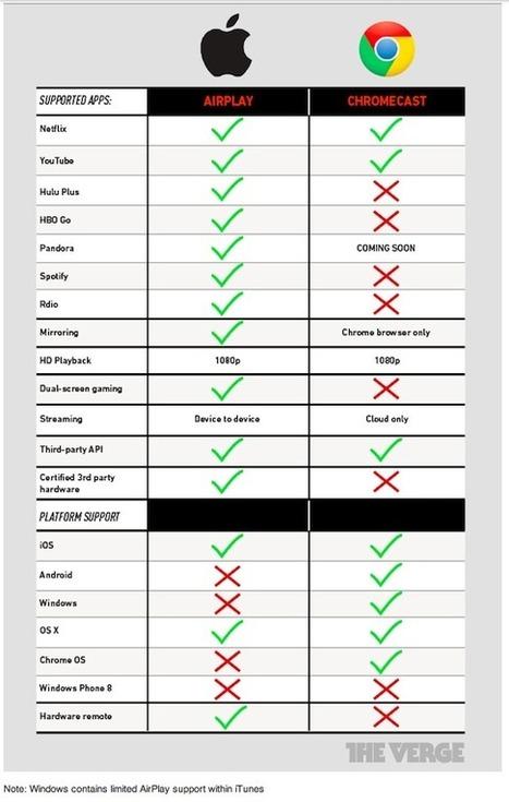 Chart of the day: Google's Chromecast vs. Apple's AirPlay   e-biz   Scoop.it