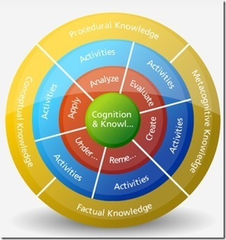 Bloom's Revised Digital Taxonomy Wheel & the Knowledge Dimension | Eductechalogy | Bloom's Taxonomy for 21st Century Learning | Scoop.it