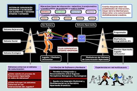 Medios interactivos y cultura digital: Alfabetización hipermedia en Perú y Bolivia / Jorge Mora Fernández | Sinapsisele 3.0 | Scoop.it
