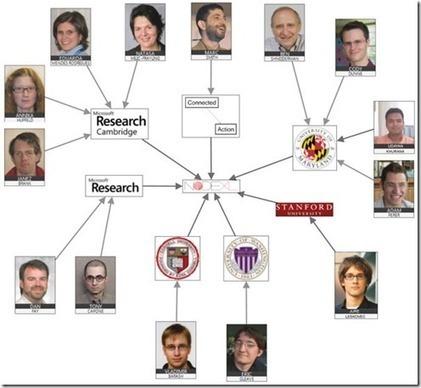 Conociéndonos mejor a través de twitter y NodeXL: 6 tipos de redes | Aprendiendo a Distancia | Scoop.it