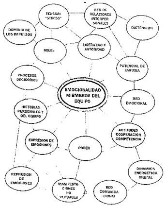 Inteligencia emocional y organizaciones emocionalmente inteligentes | competencia emocional del profesorado | Scoop.it