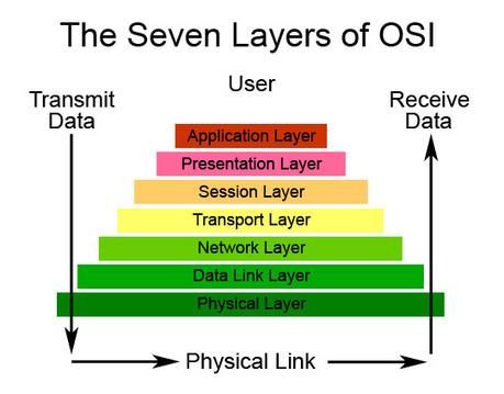 osi_model.jpg (541x423 pixels) | Model ISO OSI Krawczyk | Scoop.it