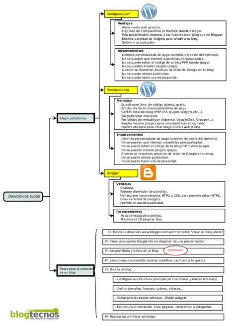 ¿Blogger, Wordpress.com o Wordpress.org? Ventajas y desventajas | Estamos Comunicad@s | Scoop.it