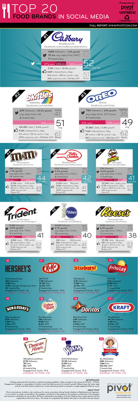 The Top 20 Food Brands In Social Media [INFOGRAPHIC] | Marketing_me | Scoop.it