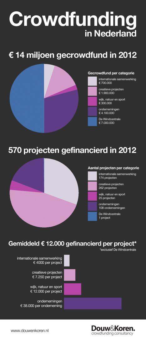 Crowdfunding groeit explosief: 14 miljoen euro opgehaald in 2012 Douw&Koren   Crowdfunding NL   Scoop.it