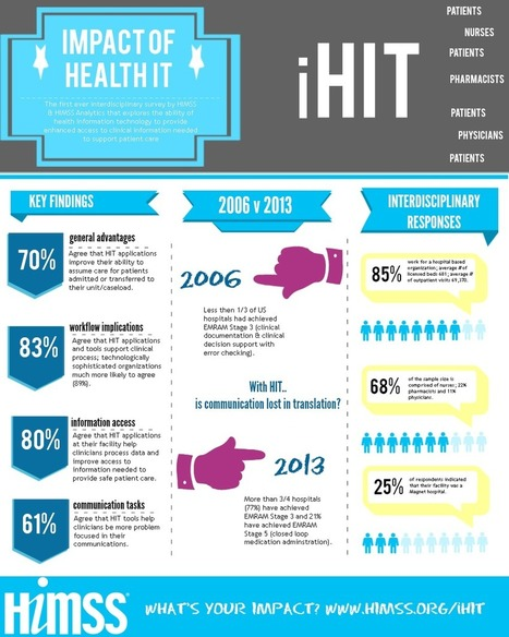 2013 Implications of Health IT: Infographic | Health IT ☤ Informatics | Scoop.it
