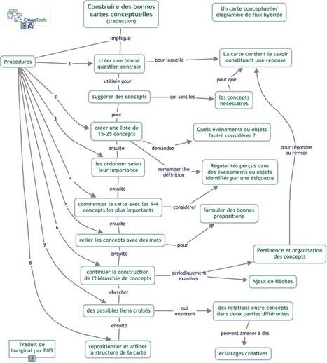 Théorie de Novak sur les cartes conceptuelles — EduTech Wiki | Medic'All Maps | Scoop.it