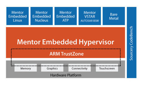Mentor Embedded ARM Hypervisor Automotive Demo on Freescale i.MX6 Board | Embedded Systems News | Scoop.it