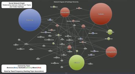 Picture12.jpg (2979x1648 pixels) | Text Analytics Weekly | Scoop.it