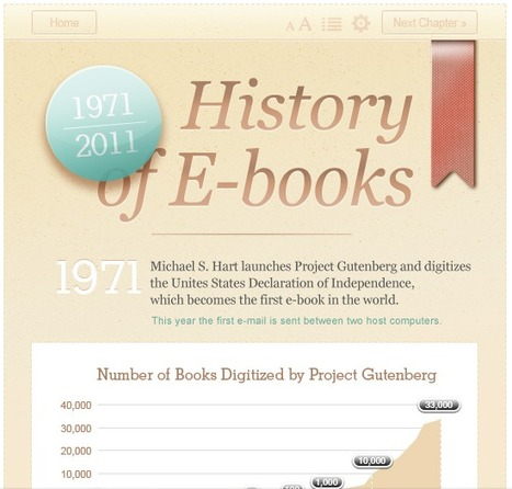 40 ans d'ebooks (infographie), par Piotr Kowalczyk (TeleRead) | ACTU DES EBOOKS | Scoop.it