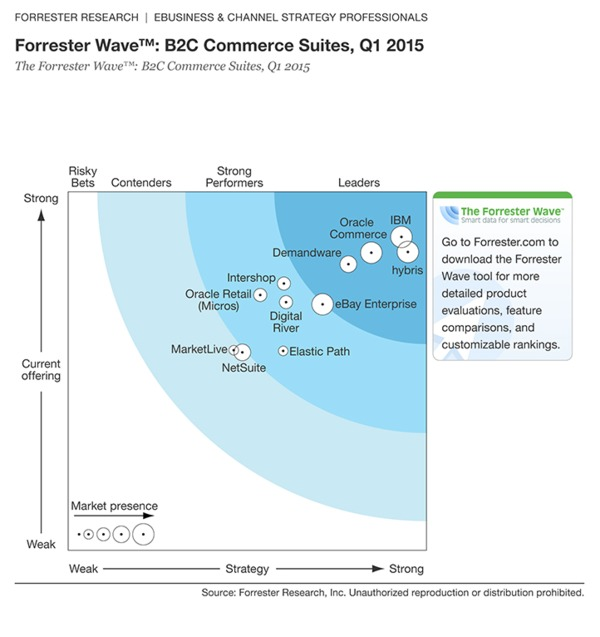 The Forrester Wave: B2B Commerce Suites, Q2 2015 - Forrester | The Marketing Technology Alert | Scoop.it