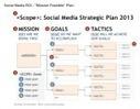 ROI des Medias Sociaux, êtes vous prêt à quantifier ?   Vos visiteurs B2B ont faim, (re)nourrissez les !   Scoop.it
