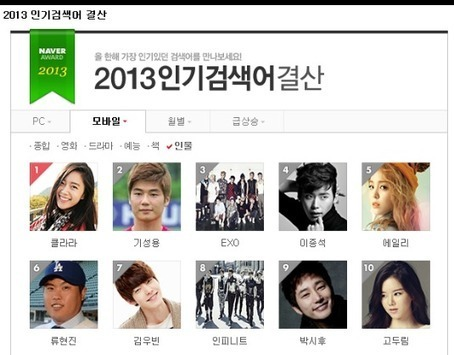 Twitter / exonyeondan: 2013 Most searched on/via Mobile ... | freegadgetinformation.com | Scoop.it