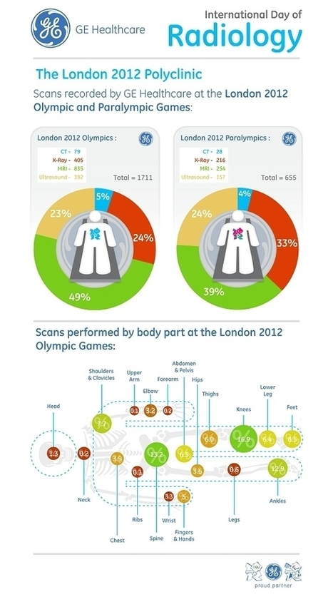 GE Healthcare Releases London 2012 Polyclinic Imaging Data to Mark International Day of Radiology - GE Healthcare News | Visualisation | Scoop.it