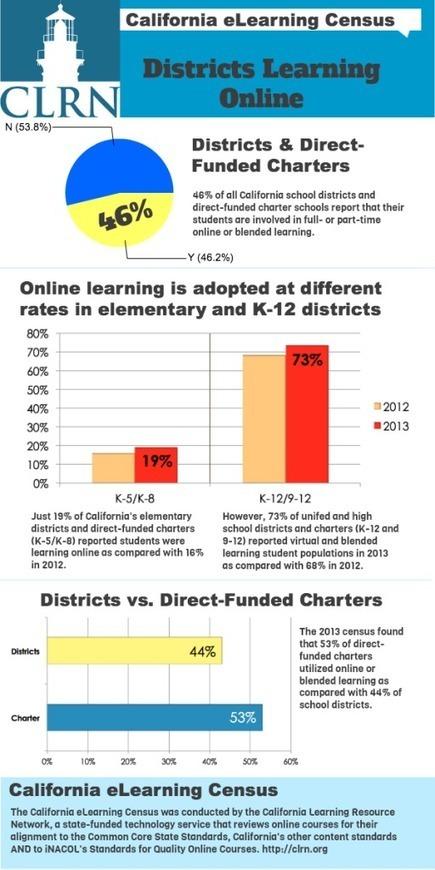 California eLearning Census Report - Blog Entries | Virtual Education | Scoop.it