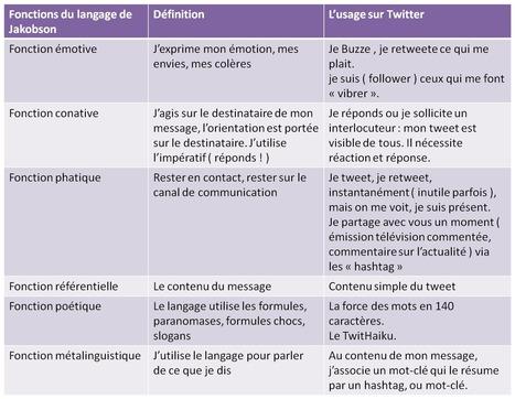 Les 6 fonctions du langage de Twitter, selon Jakobson | E-Book, écriture et nouvelles attitudes numériques | Scoop.it
