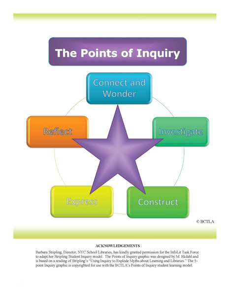 A framework for inquiry | Time2Wonder | Scoop.it