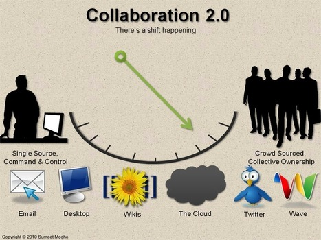 Collaboration 2.0 - There's a Shift happening | Business and Education | Scoop.it
