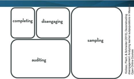 Insight on MOOC student types from ELI Focus Session - | MOOCs | Scoop.it