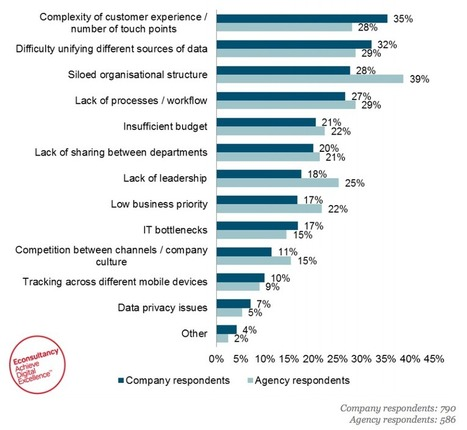 Who should own the customer journey? | New Customer & Employee Management | Scoop.it