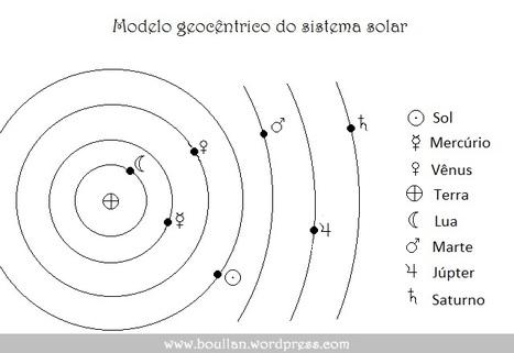 Projeto Alexandria - Fisica e Biologia | Projeto Alexandria - Fisica e Biologia | Scoop.it