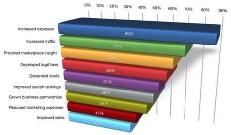 Marketing sur les réseaux sociaux en 2013, tous les chiffres   News des Réseaux Sociaux   Scoop.it