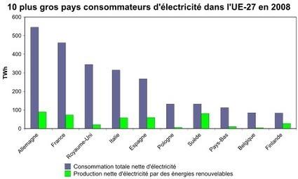 Énergie renouvelable - Wikipédia | Energies renouvelables - tour d'horizon | Scoop.it