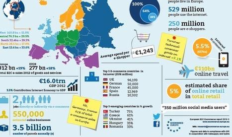 Les très bons chiffres du e-commerce européen | Chef de Projet Marketing | Scoop.it