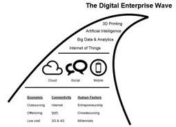 What is Digital Transformation? - Enterprise Irregulars | Social Business and Digital Transformation | Scoop.it