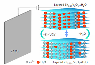 A cheap, long-lasting, sustainable battery for grid energy storage | KurzweilAI | Sustainable-green-energy | Scoop.it