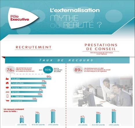 Externalisation : Où en est le marché français?   La nouvelle réalité du travail   Scoop.it