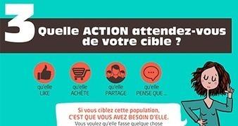 Welab, Agence Éditoriale Interactive -   Infographie : 7 bonnes questions pour une stratégie web performante | Réseaux Sociaux | Scoop.it